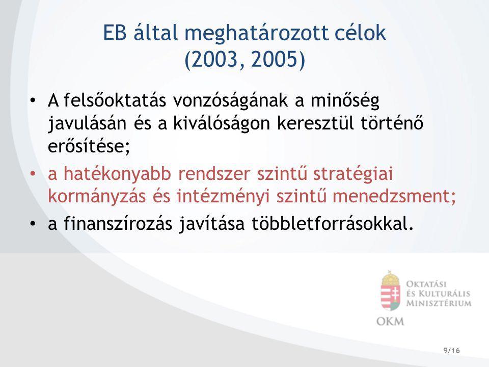 9/16 EB által meghatározott célok (2003, 2005) A felsőoktatás vonzóságának a minőség javulásán és a kiválóságon keresztül történő erősítése; a hatékonyabb rendszer szintű stratégiai kormányzás és intézményi szintű menedzsment; a finanszírozás javítása többletforrásokkal.