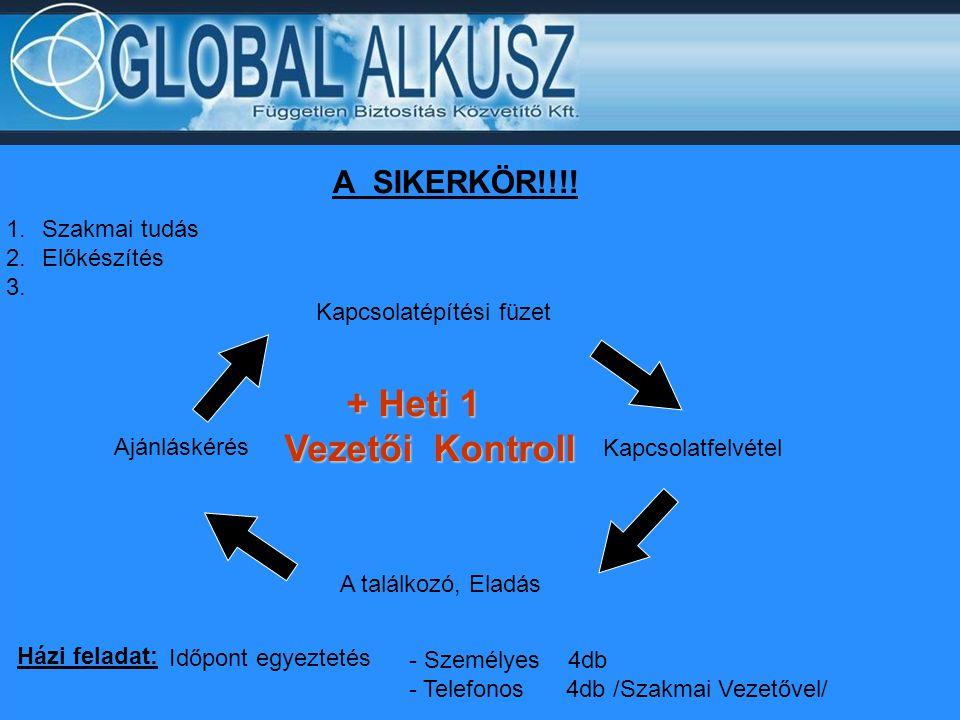 A SIKERKÖR!!!! 1.Szakmai tudás 2.Előkészítés 3. Kapcsolatépítési füzet Kapcsolatfelvétel A találkozó, Eladás Ajánláskérés + Heti 1 + Heti 1 Vezetői Ko
