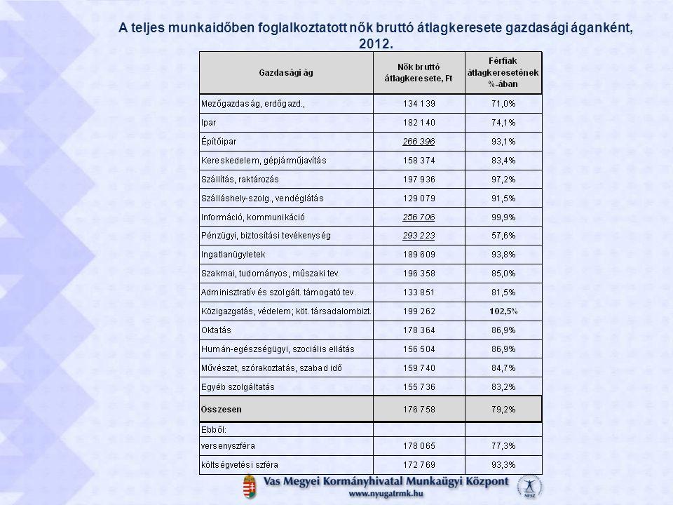 A teljes munkaidőben foglalkoztatott nők bruttó átlagkeresete gazdasági áganként, 2012.