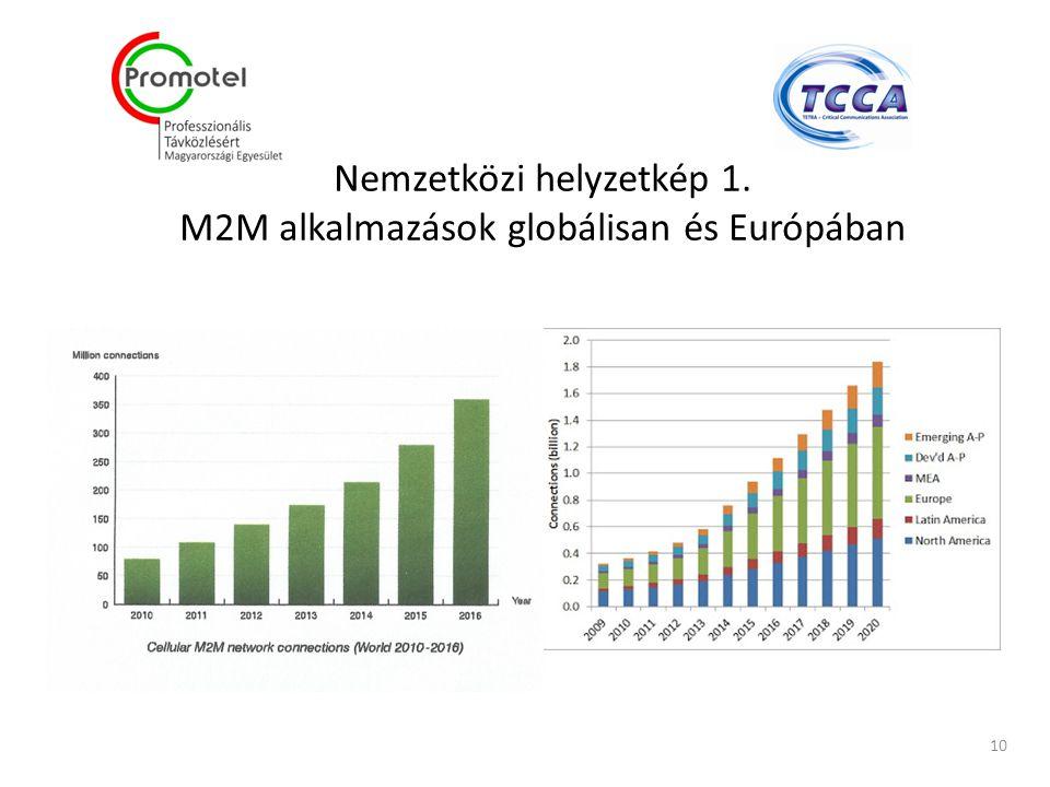 Nemzetközi helyzetkép 1. M2M alkalmazások globálisan és Európában 10