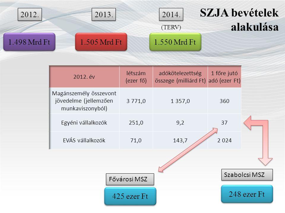 SZJA bevételek alakulása 2012. 2014. 2013.