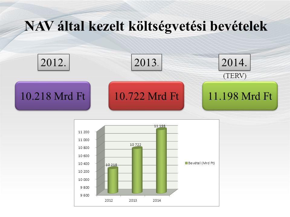 NAV által kezelt költségvetési bevételek 2012. 2014.