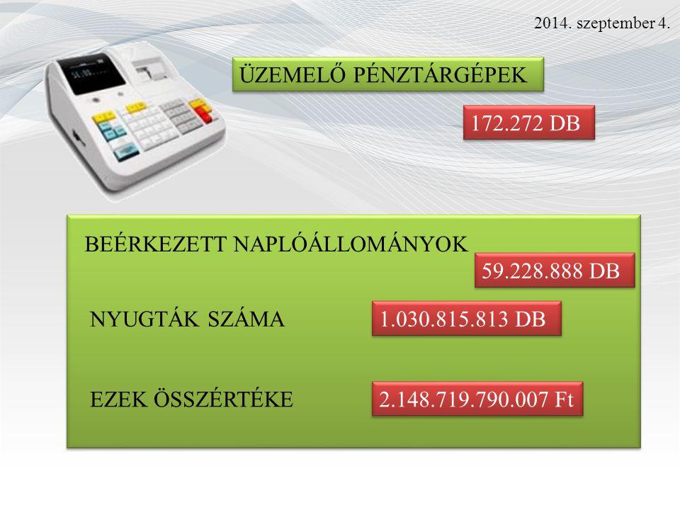 ÜZEMELŐ PÉNZTÁRGÉPEK 172.272 DB BEÉRKEZETT NAPLÓÁLLOMÁNYOK 2014.