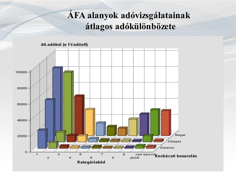 ÁFA alanyok adóvizsgálatainak átlagos adókülönbözete