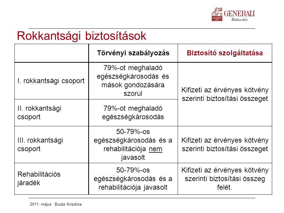 2011. május Buzás Krisztina Törvényi szabályozásBiztosító szolgáltatása I. rokkantsági csoport 79%-ot meghaladó egészségkárosodás és mások gondozására