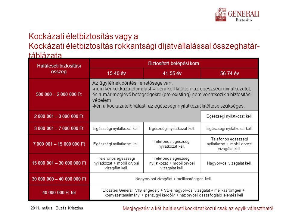 2011. május Buzás Krisztina Kockázati életbiztosítás vagy a Kockázati életbiztosítás rokkantsági díjátvállalással összeghatár- táblázata Megjegyzés: a