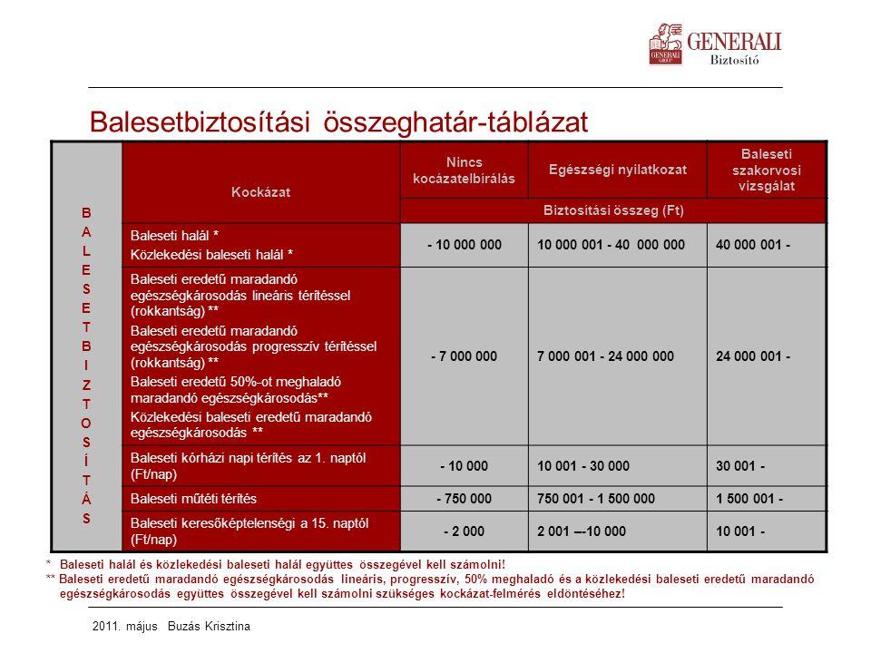2011. május Buzás Krisztina Balesetbiztosítási összeghatár-táblázat BALESETBIZTOSÍTÁSBALESETBIZTOSÍTÁS Kockázat Nincs kocázatelbírálás Egészségi nyila