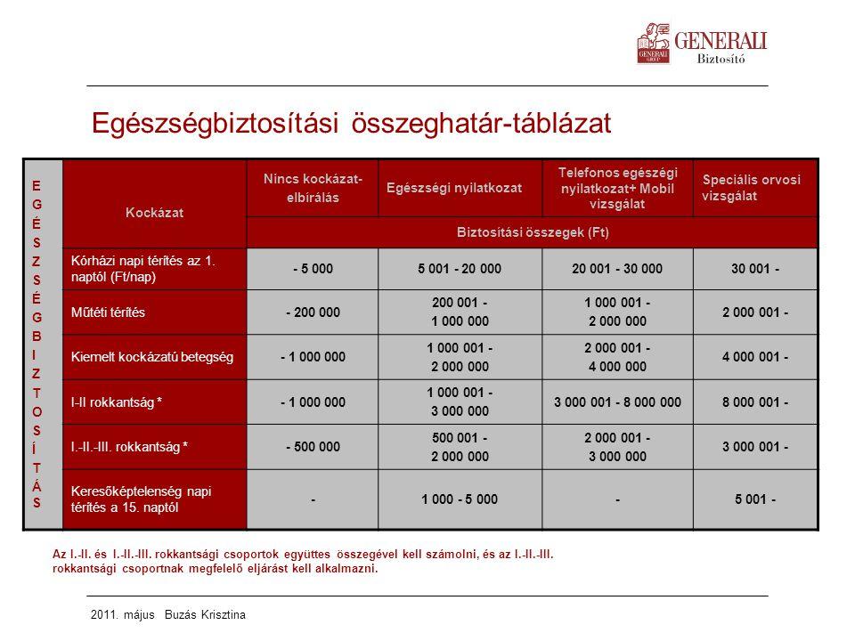 2011. május Buzás Krisztina Egészségbiztosítási összeghatár-táblázat EGÉSZSÉGBIZTOSÍTÁSEGÉSZSÉGBIZTOSÍTÁS Kockázat Nincs kockázat- elbírálás Egészségi