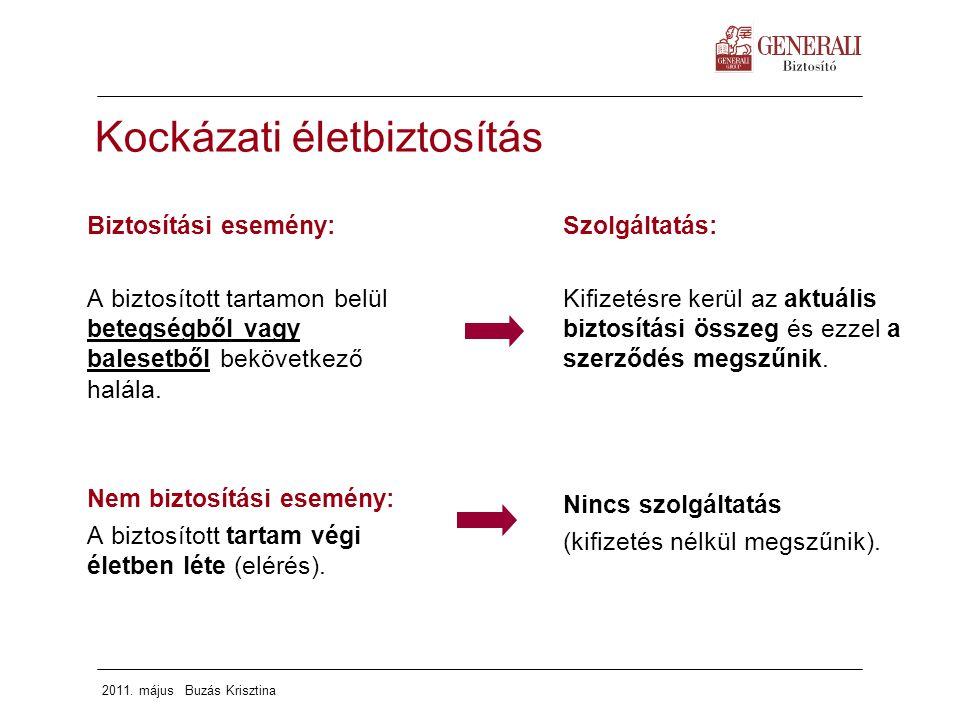 2011. május Buzás Krisztina Kockázati életbiztosítás Biztosítási esemény: A biztosított tartamon belül betegségből vagy balesetből bekövetkező halála.