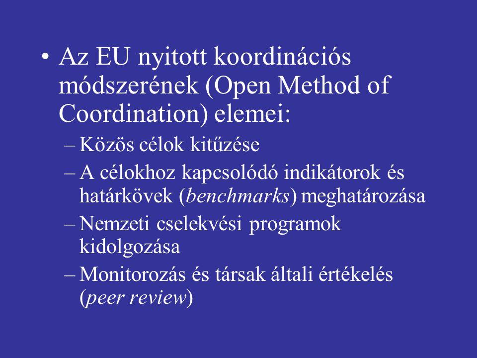 Az EU nyitott koordinációs módszerének (Open Method of Coordination) elemei: –Közös célok kitűzése –A célokhoz kapcsolódó indikátorok és határkövek (benchmarks) meghatározása –Nemzeti cselekvési programok kidolgozása –Monitorozás és társak általi értékelés (peer review)