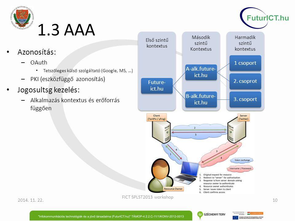 1.3 AAA 2014. 11. 22. FICT SPLST2013 workshop 10 Harmadik szintű kontextus Második szintű Kontextus Első szintű kontextus Future- ict.hu A-alk.future-