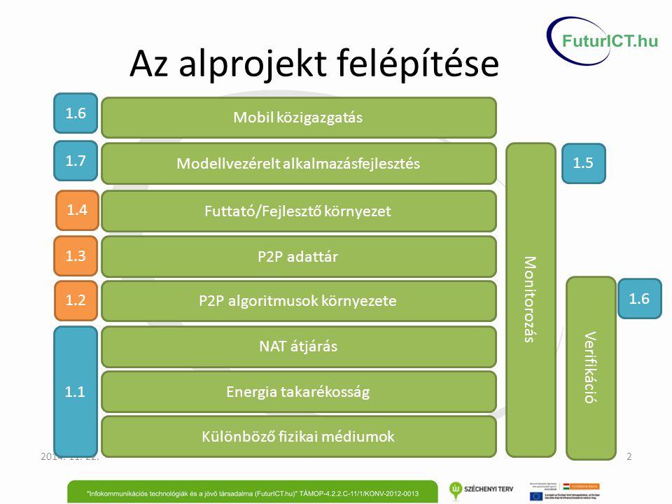 Összefoglaló 1.2 Mobil szemantikus alapú P2P köztesréteg tervezési minták és algoritmusok – RealPeersim – P2P Infrastruktúra – Szemantikus keretrendszerek, minták 1.3 Mobil felhő tervezési minták és algoritmusok – AAA – Alkalmazások: Teach My Phone (SZTE) – Alakzat felismerés – Arc felismerés FlashMob szavazás (BME) Bittorrent optimalizálás (BME) 1.4 Mobil konténerek végfelhasználói programozás támogatással tervezési minták és algoritmusok – Produktivitás mérés – Webview alapú megoldás (3 - Szabadalom) – Cordova kiterjesztése