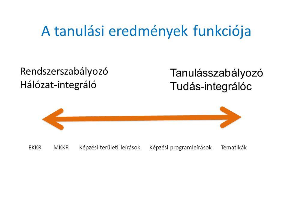 Rendszerszabályozó Hálózat-integráló Tanulásszabályozó Tudás-integrálóc A tanulási eredmények funkciója EKKR MKKR Képzési területi leírások Képzési programleírások Tematikák
