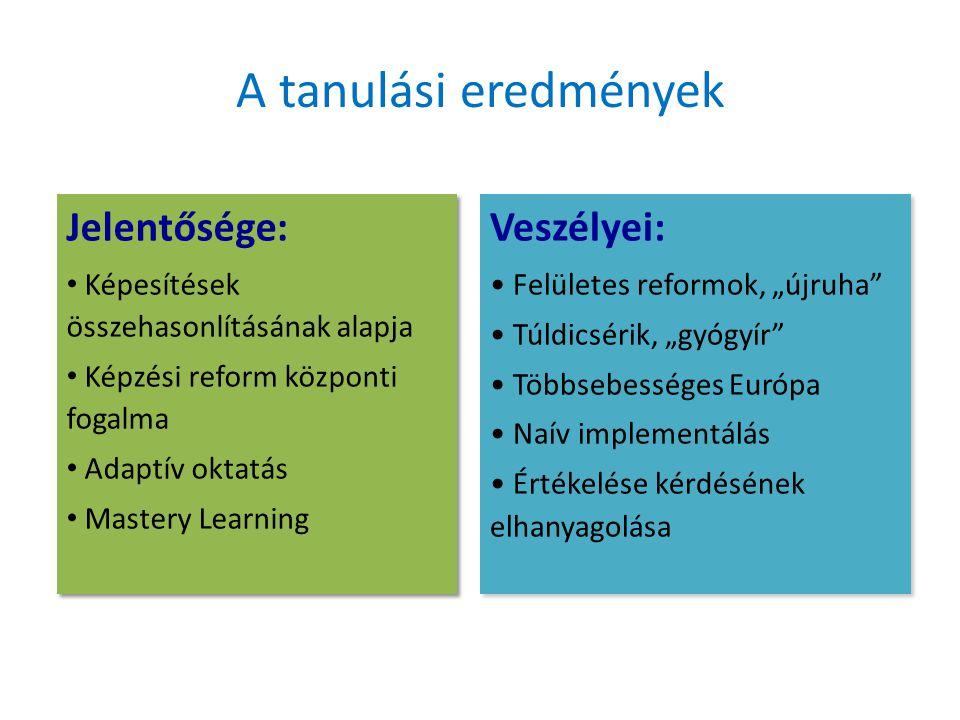 """A tanulási eredmények Jelentősége: Képesítések összehasonlításának alapja Képzési reform központi fogalma Adaptív oktatás Mastery Learning Jelentősége: Képesítések összehasonlításának alapja Képzési reform központi fogalma Adaptív oktatás Mastery Learning Veszélyei: Felületes reformok, """"újruha Túldicsérik, """"gyógyír Többsebességes Európa Naív implementálás Értékelése kérdésének elhanyagolása Veszélyei: Felületes reformok, """"újruha Túldicsérik, """"gyógyír Többsebességes Európa Naív implementálás Értékelése kérdésének elhanyagolása"""