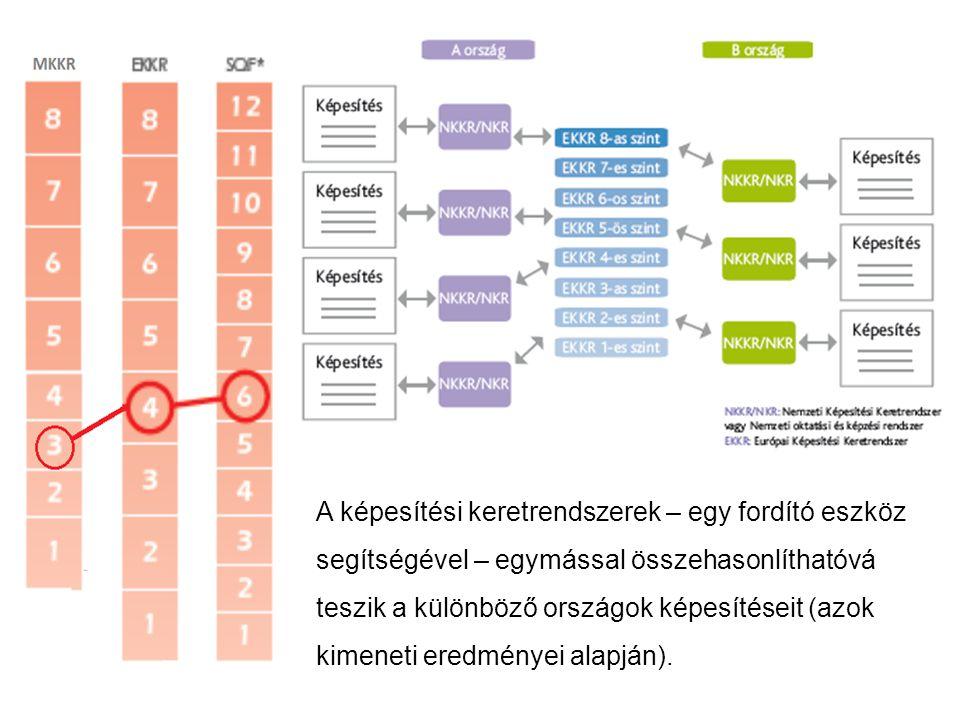 A képesítési keretrendszerek – egy fordító eszköz segítségével – egymással összehasonlíthatóvá teszik a különböző országok képesítéseit (azok kimeneti eredményei alapján).