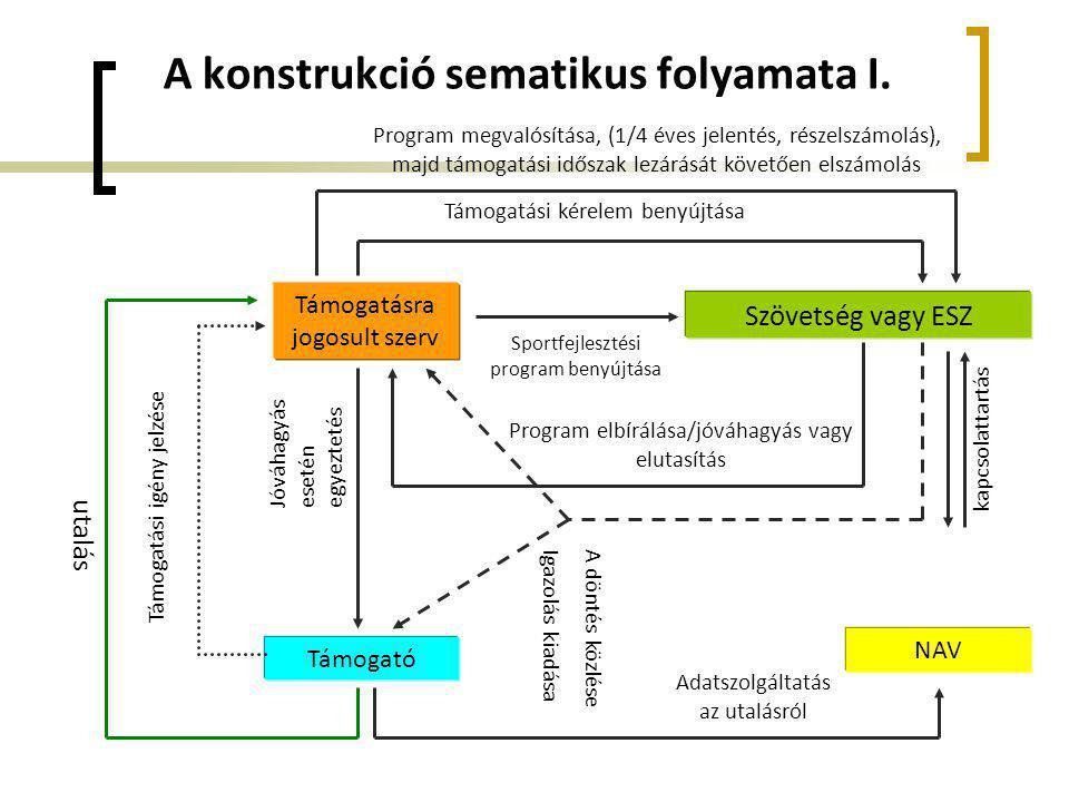 A konstrukció sematikus folyamata I. Támogatásra jogosult szerv Szövetség vagy ESZ Sportfejlesztési program benyújtása Program elbírálása/jóváhagyás v