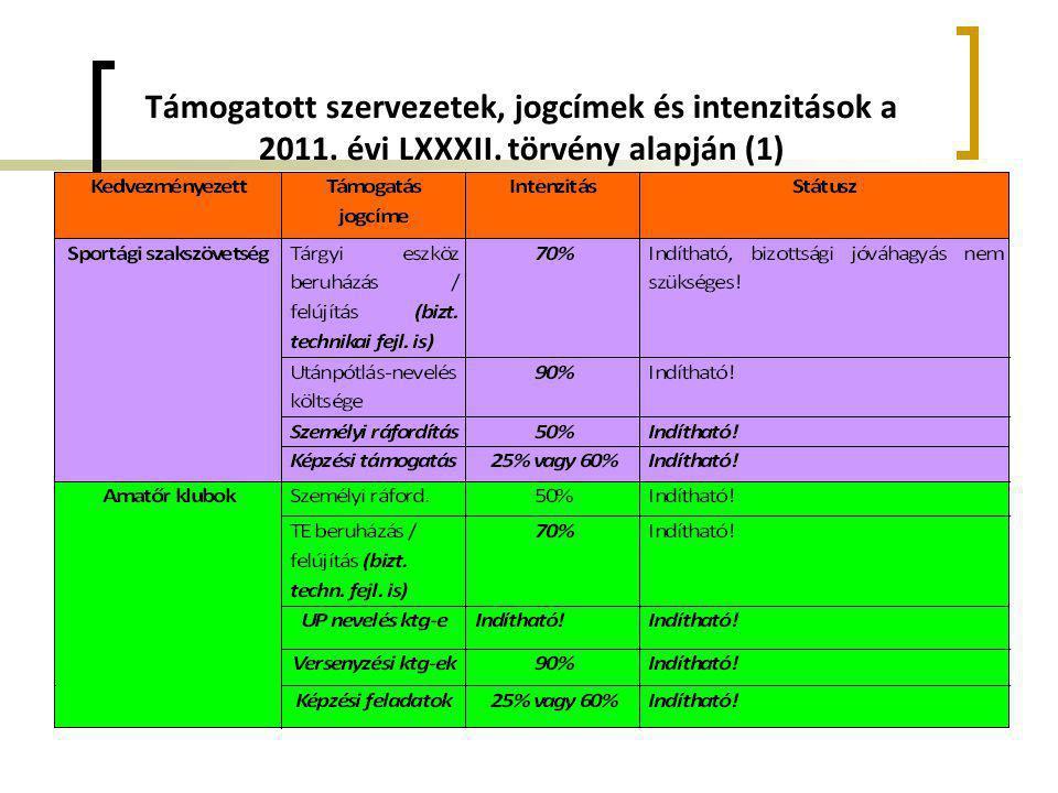 Támogatott szervezetek, jogcímek és intenzitások a 2011. évi LXXXII. törvény alapján (1)