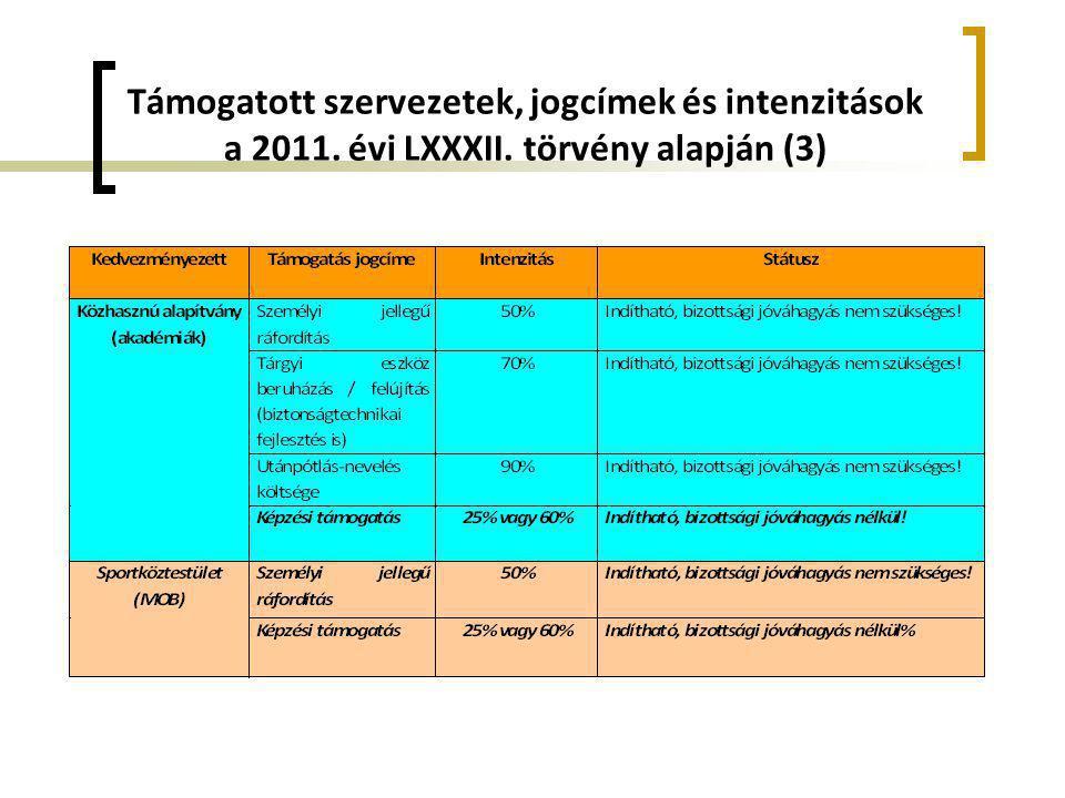 Támogatott szervezetek, jogcímek és intenzitások a 2011. évi LXXXII. törvény alapján (3)
