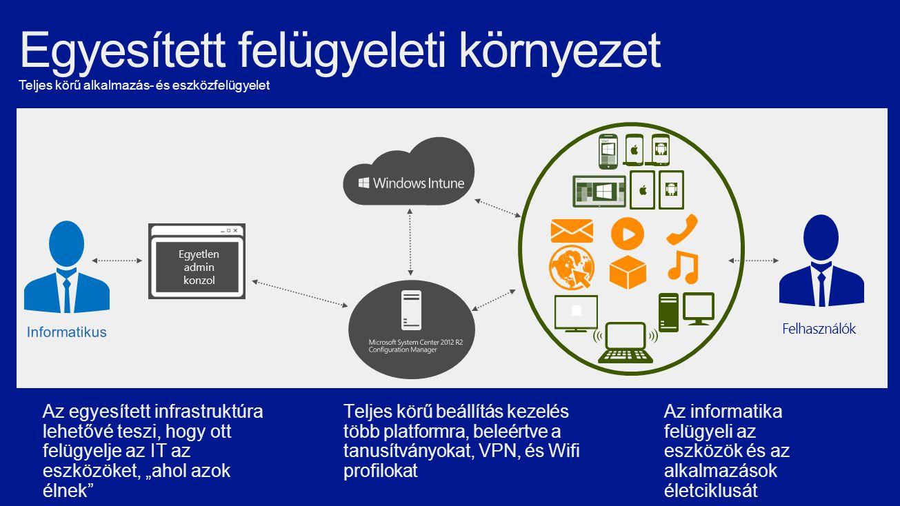 """Egyetlen admin konzol Az informatika felügyeli az eszközök és az alkalmazások életciklusát Az egyesített infrastruktúra lehetővé teszi, hogy ott felügyelje az IT az eszközöket, """"ahol azok élnek Teljes körű beállítás kezelés több platformra, beleértve a tanusítványokat, VPN, és Wifi profilokat Felhasználók"""
