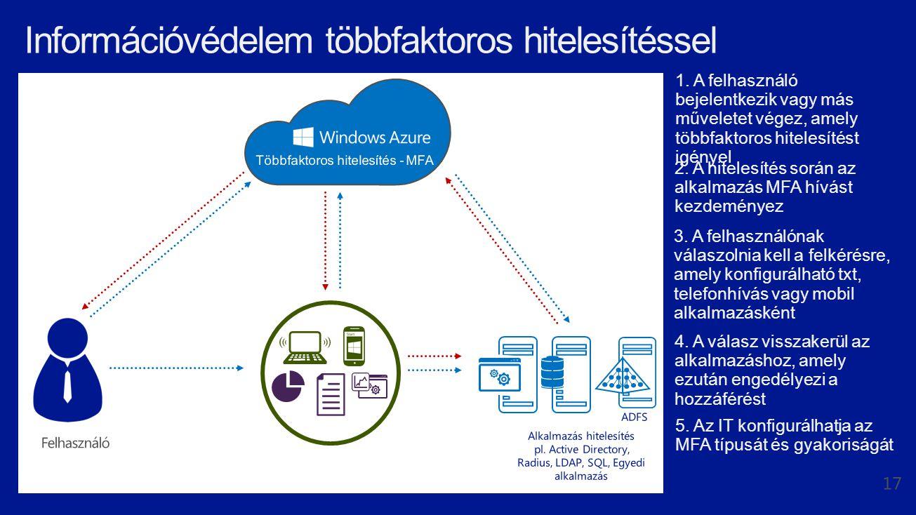Egyszeri bejelentkezés és eszköz regisztráció Nem csatlakoztatott Csatlakoztatott Tartománytag A felhasználó eszköze ismeretlen nincs felette semmilyen IT kontrol.