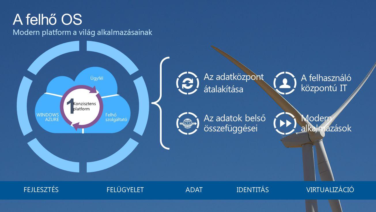 A felhő OS Modern platform a világ alkalmazásainak Az adatközpont átalakítása Az adatok belső összefüggései A felhasználó központú IT Modern alkalmazások