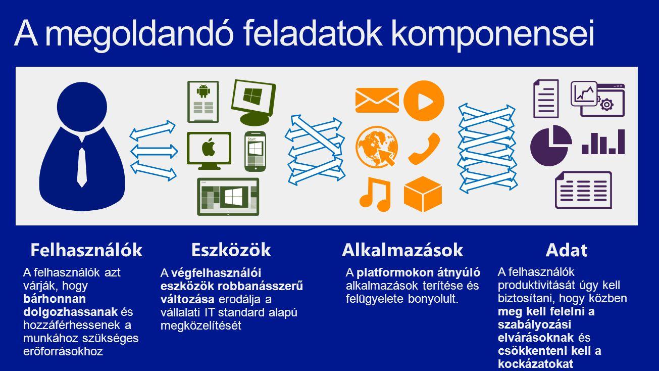 A platformokon átnyúló alkalmazások terítése és felügyelete bonyolult. Alkalmazások Adat A felhasználók produktivitását úgy kell biztosítani, hogy köz