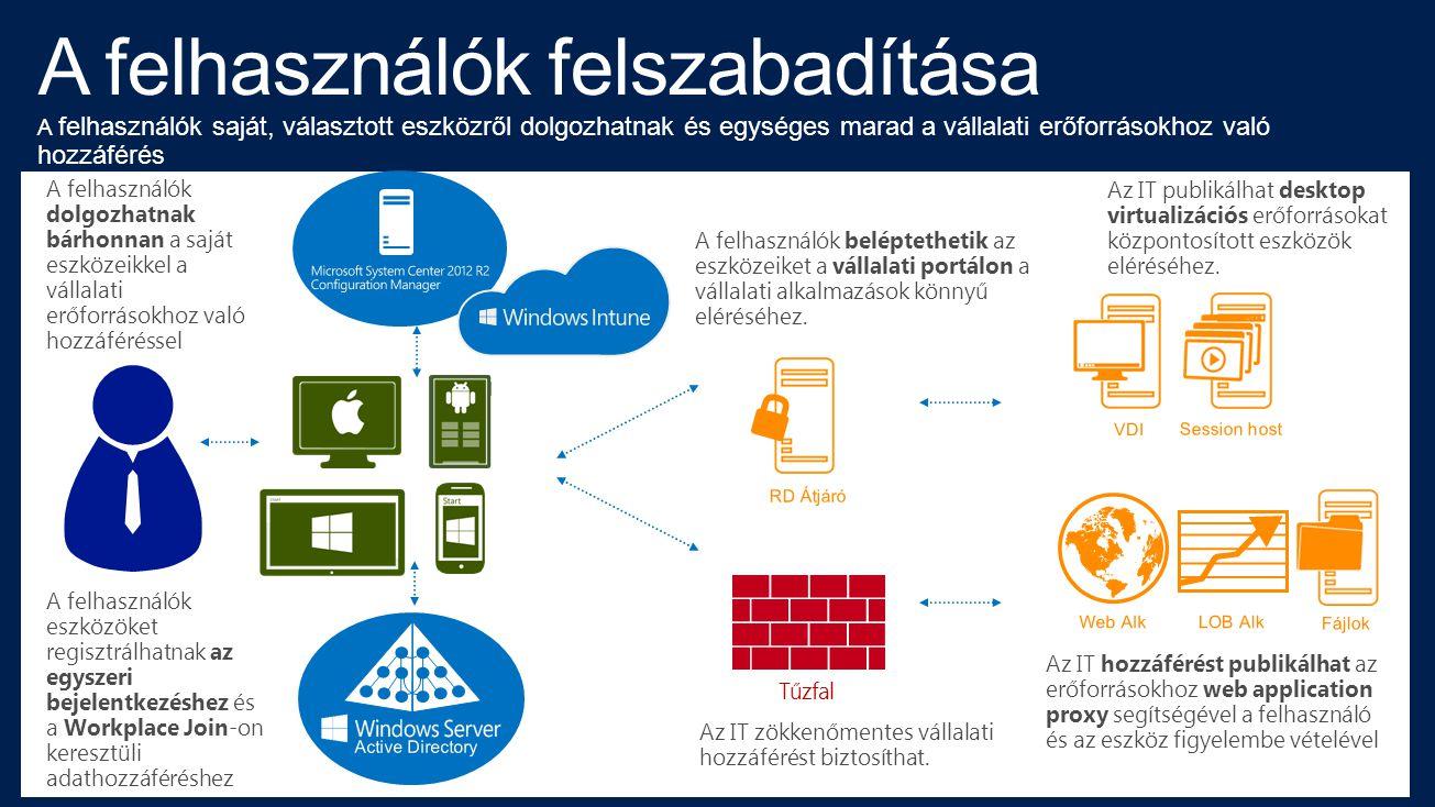 A felhasználók dolgozhatnak bárhonnan a saját eszközeikkel a vállalati erőforrásokhoz való hozzáféréssel A felhasználók eszközöket regisztrálhatnak az egyszeri bejelentkezéshez és a Workplace Join-on keresztüli adathozzáféréshez Az IT hozzáférést publikálhat az erőforrásokhoz web application proxy segítségével a felhasználó és az eszköz figyelembe vételével Az IT zökkenőmentes vállalati hozzáférést biztosíthat.