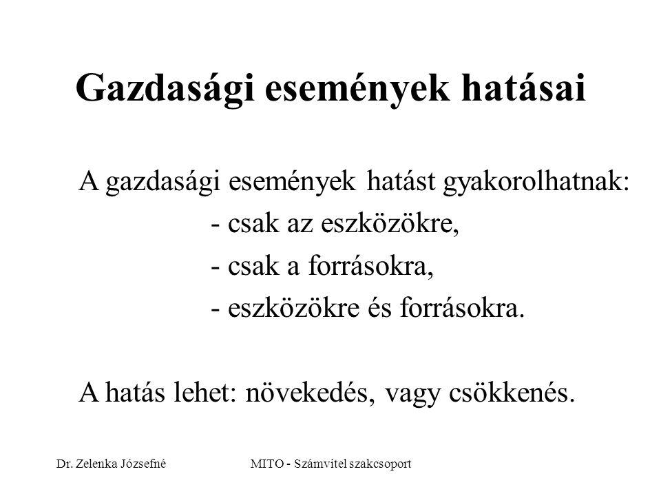 Dr. Zelenka JózsefnéMITO - Számvitel szakcsoport Gazdasági események hatásai A gazdasági események hatást gyakorolhatnak: - csak az eszközökre, - csak