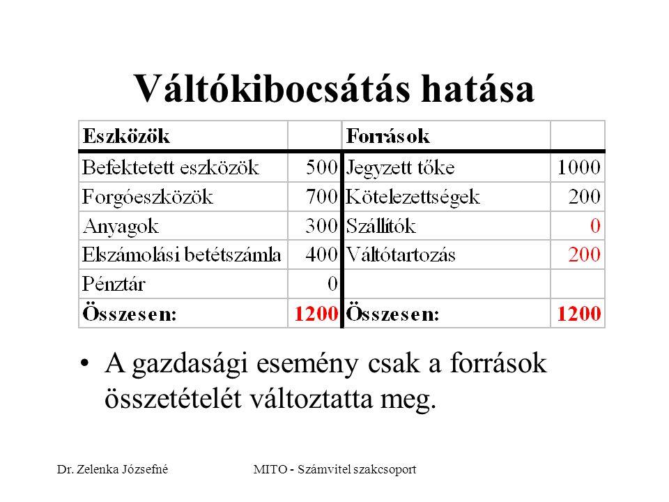 Dr. Zelenka JózsefnéMITO - Számvitel szakcsoport Váltókibocsátás hatása A gazdasági esemény csak a források összetételét változtatta meg.