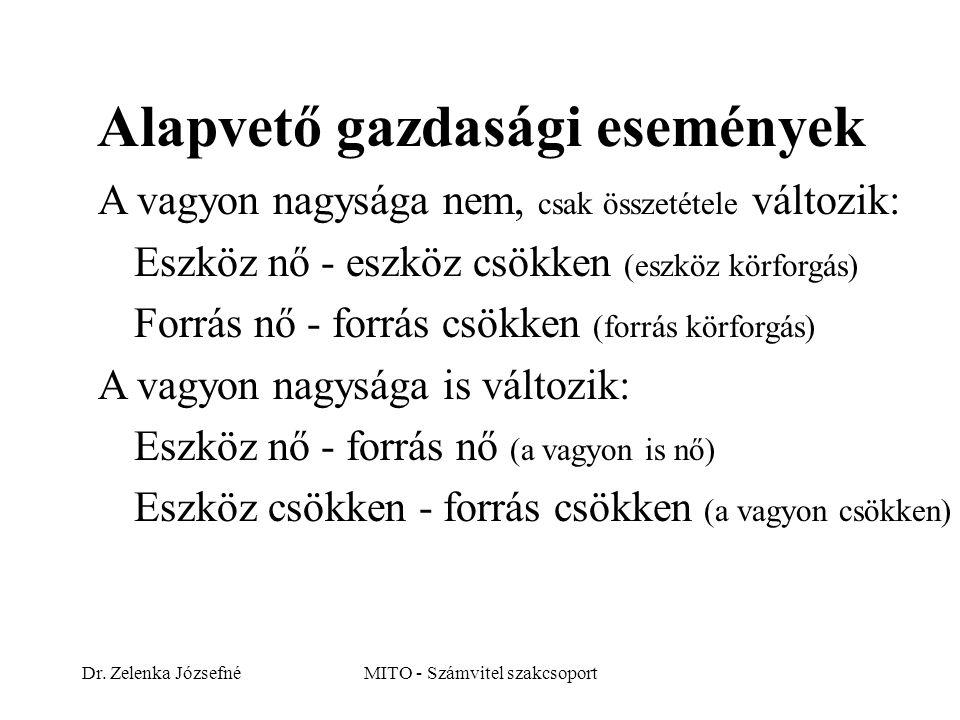Dr. Zelenka JózsefnéMITO - Számvitel szakcsoport Alapvető gazdasági események A vagyon nagysága nem, csak összetétele változik: Eszköz nő - eszköz csö