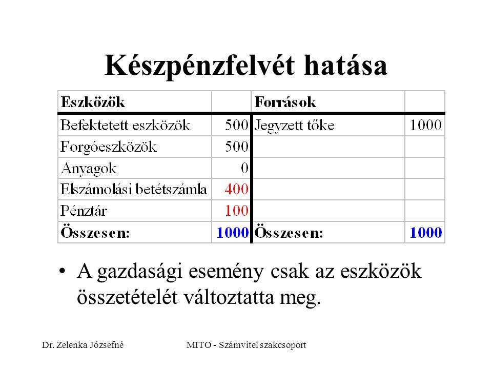 Dr. Zelenka JózsefnéMITO - Számvitel szakcsoport Készpénzfelvét hatása A gazdasági esemény csak az eszközök összetételét változtatta meg.