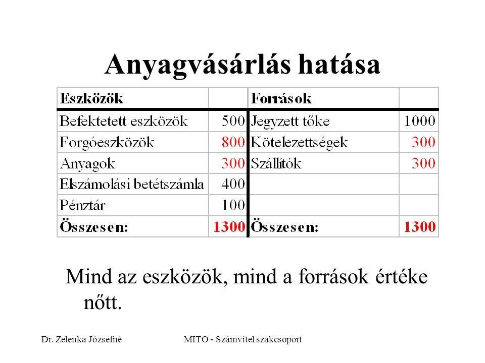 Dr. Zelenka JózsefnéMITO - Számvitel szakcsoport Anyagvásárlás hatása Mind az eszközök, mind a források értéke nőtt.
