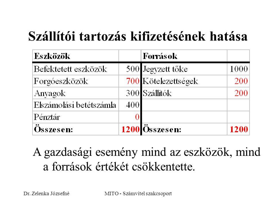 Dr. Zelenka JózsefnéMITO - Számvitel szakcsoport Szállítói tartozás kifizetésének hatása A gazdasági esemény mind az eszközök, mind a források értékét