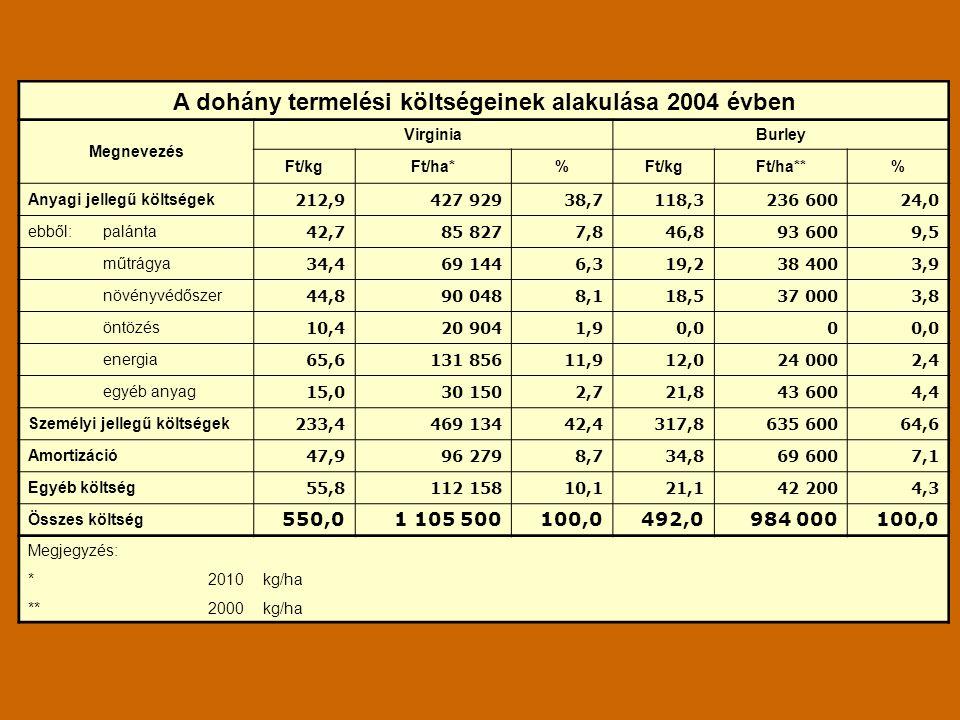 A dohány termelési költségeinek alakulása 2004 évben Megnevezés VirginiaBurley Ft/kgFt/ha*%Ft/kgFt/ha**% Anyagi jellegű költségek 212,9427 92938,7118,