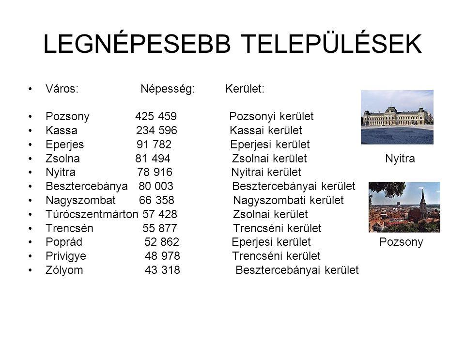 LEGNÉPESEBB TELEPÜLÉSEK Város: Népesség: Kerület: Pozsony 425 459 Pozsonyi kerület Kassa 234 596 Kassai kerület Eperjes 91 782 Eperjesi kerület Zsolna 81 494 Zsolnai kerület Nyitra Nyitra 78 916 Nyitrai kerület Besztercebánya 80 003 Besztercebányai kerület Nagyszombat 66 358 Nagyszombati kerület Túrócszentmárton 57 428 Zsolnai kerület Trencsén 55 877 Trencséni kerület Poprád 52 862 Eperjesi kerület Pozsony Privigye 48 978 Trencséni kerület Zólyom 43 318 Besztercebányai kerület