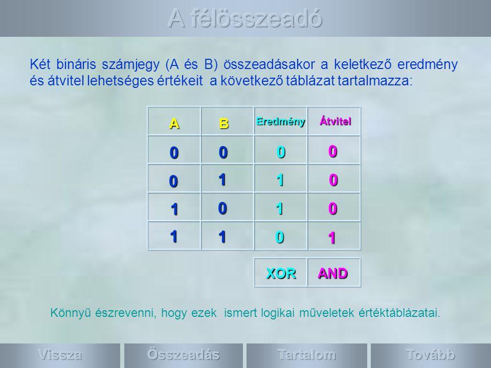 A Két bináris számjegy (A és B) összeadásakor a keletkező eredmény és átvitel lehetséges értékeit a következő táblázat tartalmazza: B 0 0 0 0 0 0 0 1 1 1 1 0 1 1 1 EredményÁtvitel Könnyű észrevenni, hogy ezek ismert logikai műveletek értéktáblázatai.