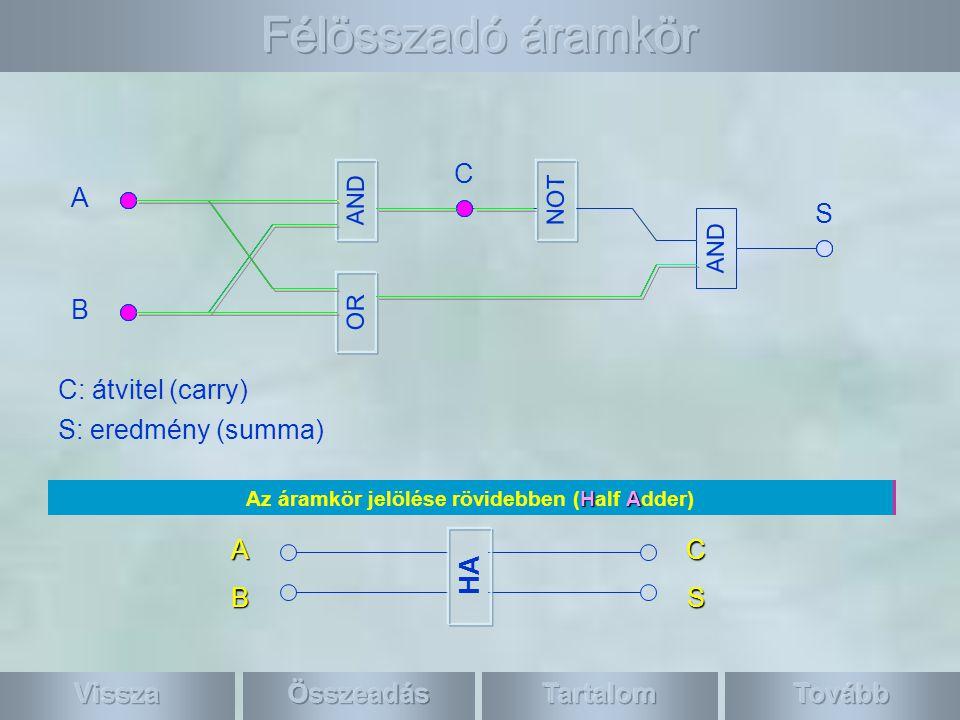 Ha A=1 és B=0 vagy fordítva, akkor az eredmény 1 és az átvitel 0.Ha A=1 és B=1, akkor az eredmény 0 és az átvitel 1.