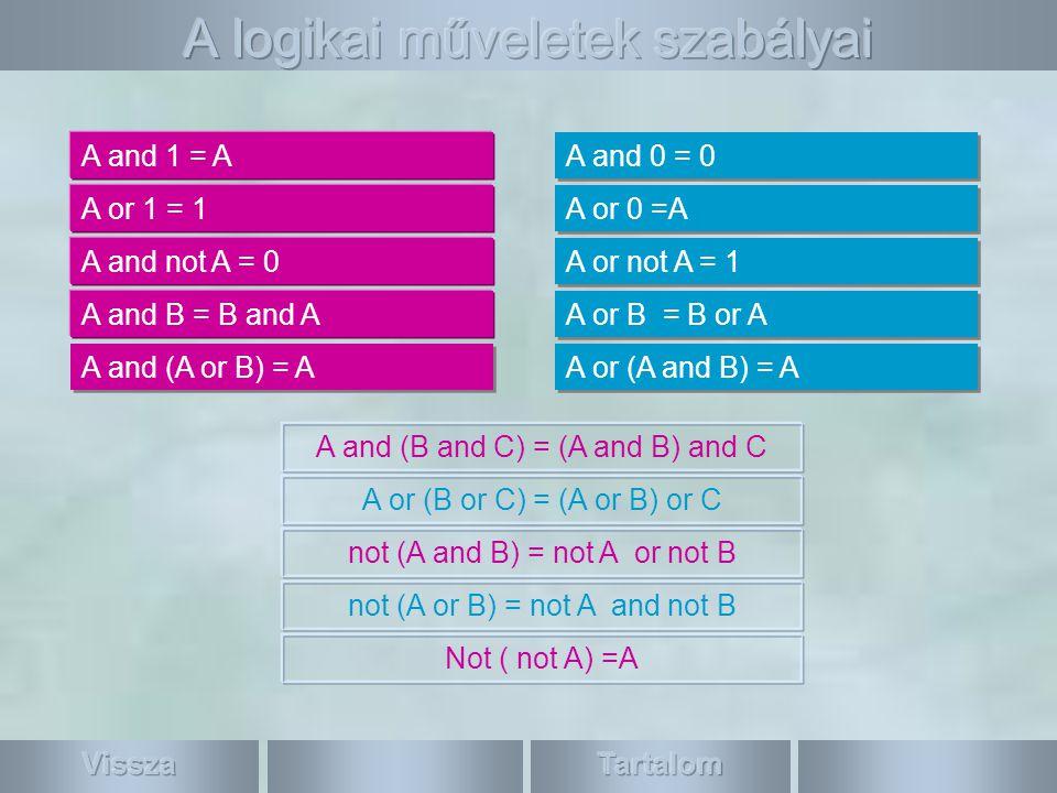 A or 1 = 1 A and not A = 0 A and B = B and A A and (A or B) = A A and (B and C) = (A and B) and C A or 0 =A A or not A = 1 A or B = B or A A or (A and B) = A A and 1 = A A and 0 = 0 not (A and B) = not A or not B Not ( not A) =A A or (B or C) = (A or B) or C not (A or B) = not A and not B