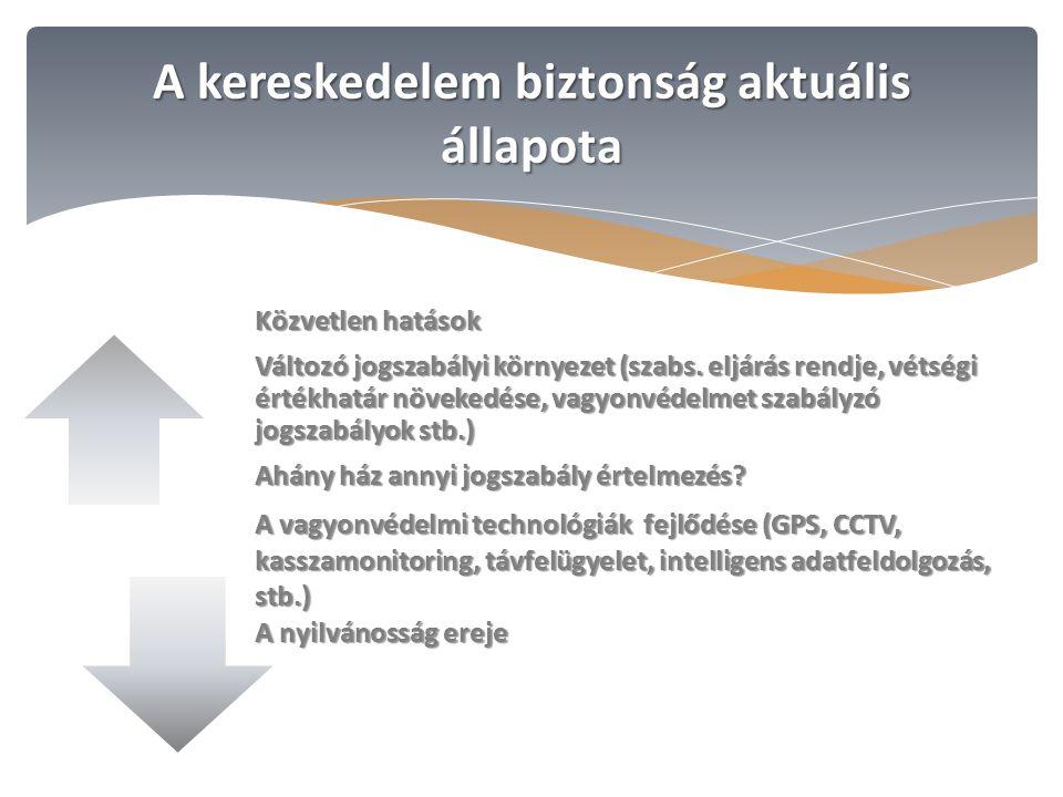 Közvetlen hatások Változó jogszabályi környezet (szabs.