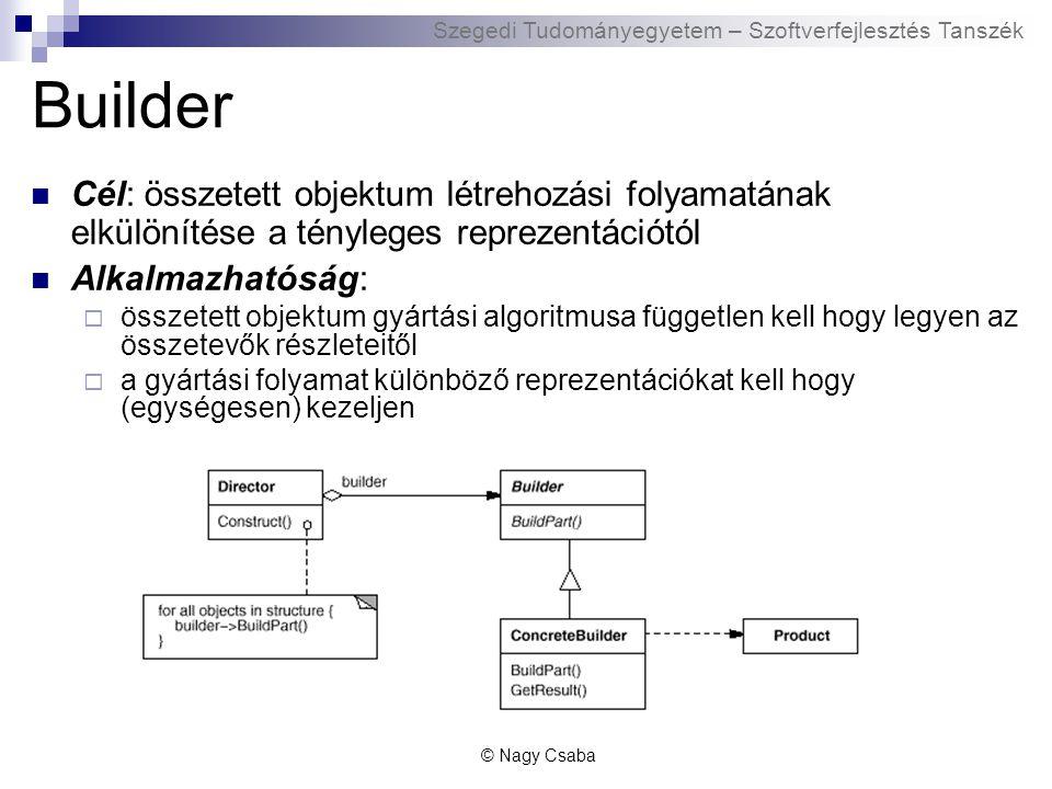 Szegedi Tudományegyetem – Szoftverfejlesztés Tanszék Builder Cél: összetett objektum létrehozási folyamatának elkülönítése a tényleges reprezentációtól Alkalmazhatóság:  összetett objektum gyártási algoritmusa független kell hogy legyen az összetevők részleteitől  a gyártási folyamat különböző reprezentációkat kell hogy (egységesen) kezeljen © Nagy Csaba