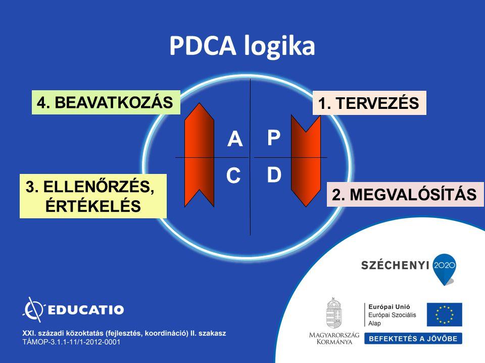 PDCA logika C D A P 1. TERVEZÉS 4. BEAVATKOZÁS 2. MEGVALÓSÍTÁS 3. ELLENŐRZÉS, ÉRTÉKELÉS