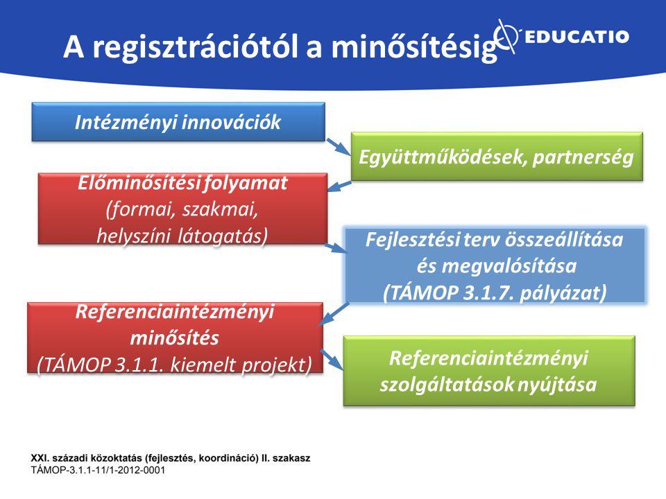 A regisztrációtól a minősítésig Intézményi innovációk Együttműködések, partnerség Előminősítési folyamat (formai, szakmai, helyszíni látogatás) Előminősítési folyamat (formai, szakmai, helyszíni látogatás) Referenciaintézményi minősítés (TÁMOP 3.1.1.