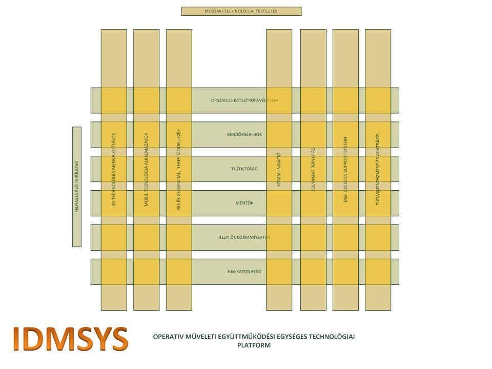 IDMSYS Projekt - Integrált krízishelyzet megelőzési és elhárítási, helyi területi együttműködési és irányítási rendszer fejlesztése egységes technológiai platformon A projekt célja egy olyan alkalmazás csomag kialakítása, amely képes veszélyhelyzetek esetén integrált felületet biztosítani az elhárítást irányító szervezet illetve a rendszerbe kapcsolt minden résztvevő számára.