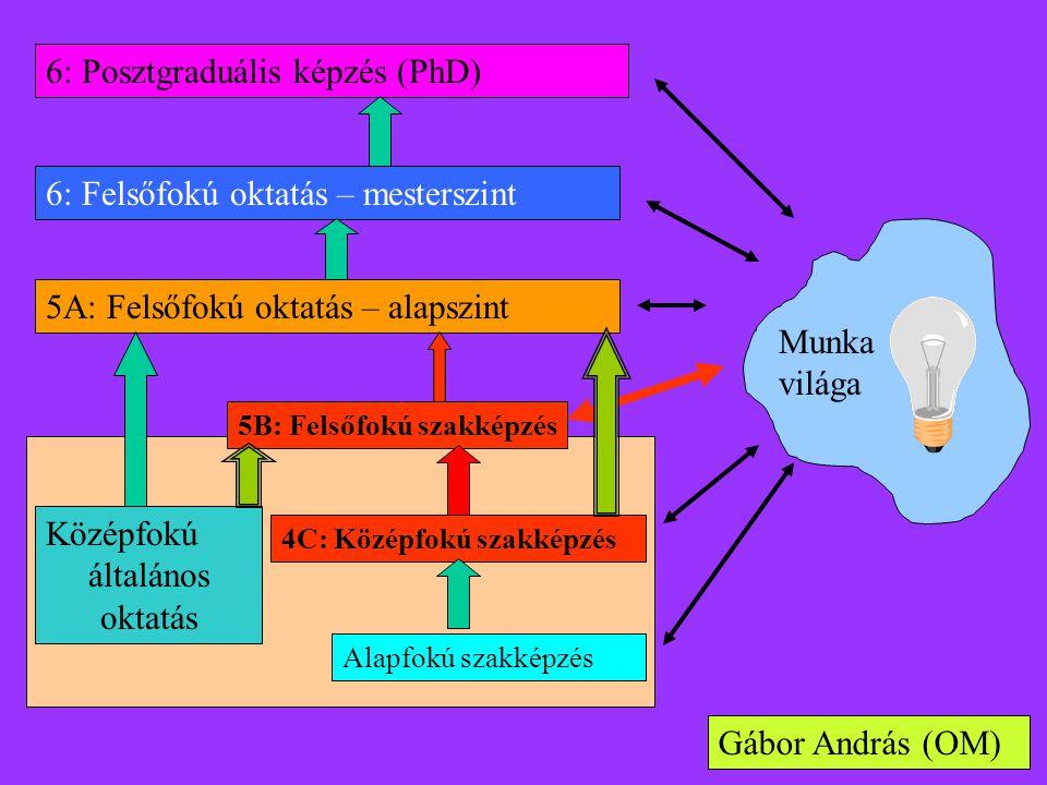 5B: Felsőfokú szakképzés Középfokú általános oktatás 4C: Középfokú szakképzés Alapfokú szakképzés 5A: Felsőfokú oktatás – alapszint 6: Felsőfokú oktatás – mesterszint 6: Posztgraduális képzés (PhD) Munka világa Gábor András (OM)