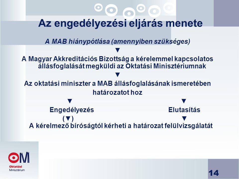 14 Az engedélyezési eljárás menete A MAB hiánypótlása (amennyiben szükséges) ▼ A Magyar Akkreditációs Bizottság a kérelemmel kapcsolatos állásfoglalás