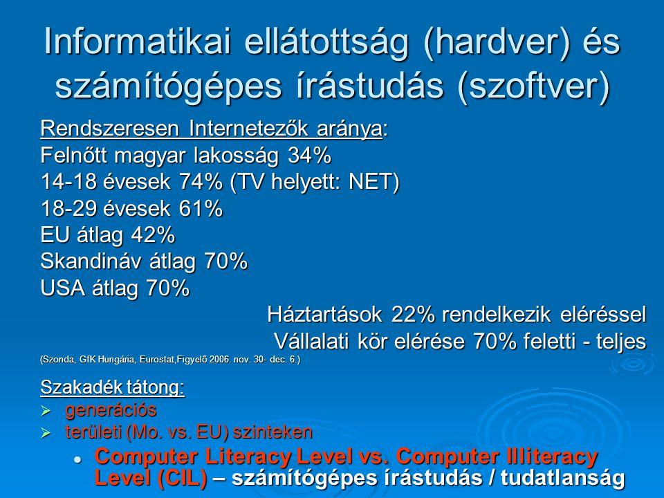 Informatikai ellátottság (hardver) és számítógépes írástudás (szoftver) Rendszeresen Internetezők aránya: Felnőtt magyar lakosság 34% 14-18 évesek 74% (TV helyett: NET) 18-29 évesek 61% EU átlag 42% Skandináv átlag 70% USA átlag 70% Háztartások 22% rendelkezik eléréssel Vállalati kör elérése 70% feletti - teljes (Szonda, GfK Hungária, Eurostat,Figyelő 2006.