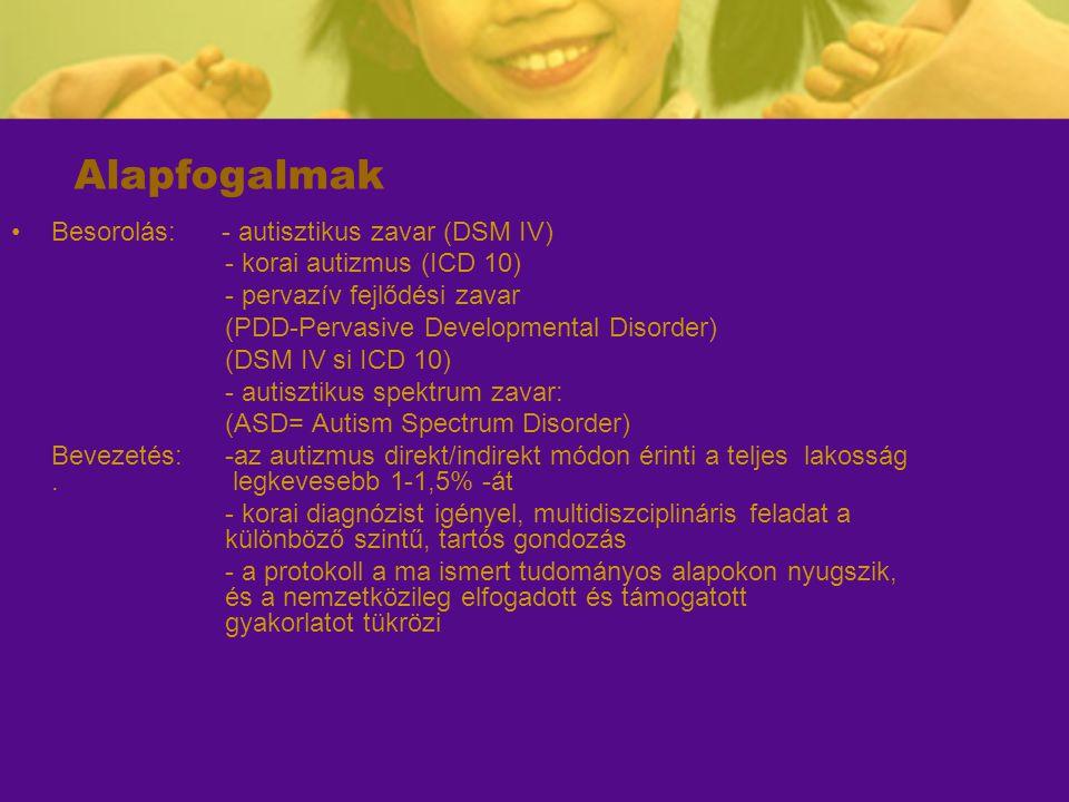 Alapfogalmak Besorolás: - autisztikus zavar (DSM IV) - korai autizmus (ICD 10) - pervazív fejlődési zavar (PDD-Pervasive Developmental Disorder) (DSM