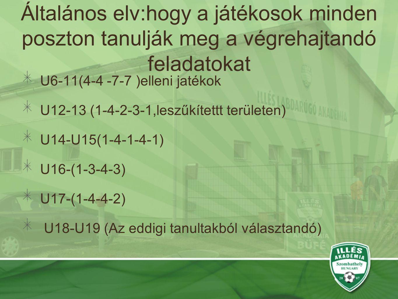Általános elv:hogy a játékosok minden poszton tanulják meg a végrehajtandó feladatokat U6-11(4-4 -7-7 )elleni jatékok U12-13 (1-4-2-3-1,leszűkítettt területen) U14-U15(1-4-1-4-1) U16-(1-3-4-3) U17-(1-4-4-2) U18-U19 (Az eddigi tanultakból választandó)
