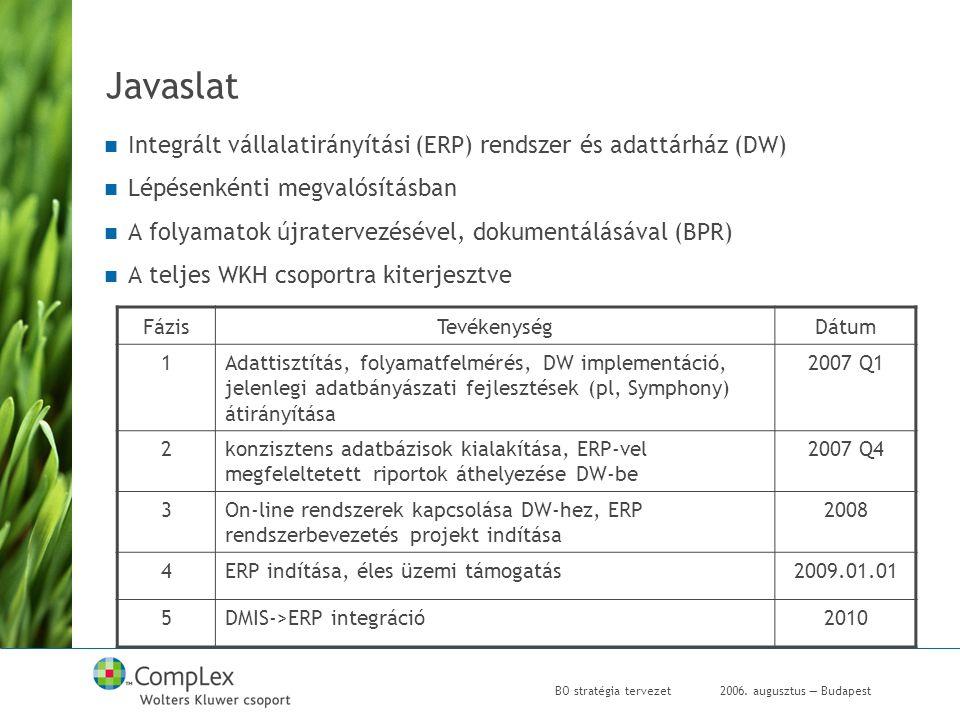 2006.augusztus — BudapestBO stratégia tervezet 0.