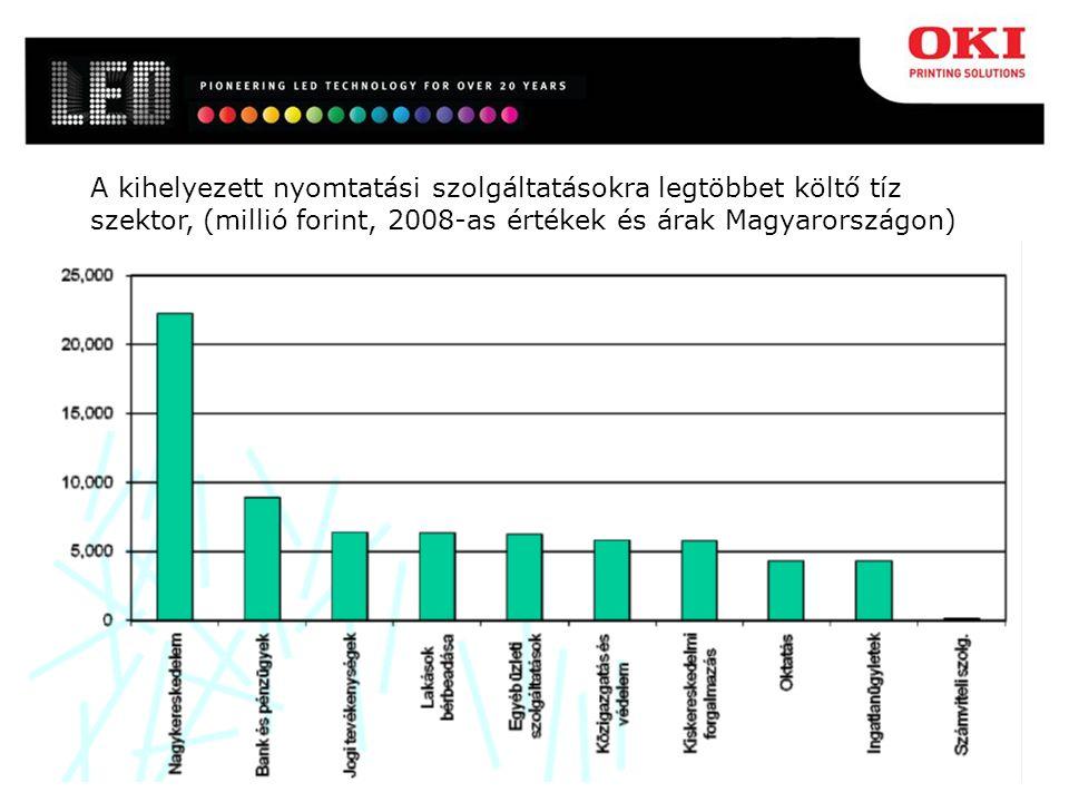 A kihelyezett nyomtatási szolgáltatásokra legtöbbet költő tíz szektor, (millió forint, 2008-as értékek és árak Magyarországon)